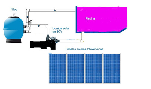 Bomba piscina solar 1 2 cv valor sem pain is r em mercado livre - Bomba piscina solar ...