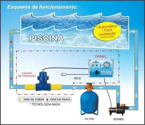 Circuito Ionizador De Agua : Ionizador pure water para piscina pw ate m³ de agua