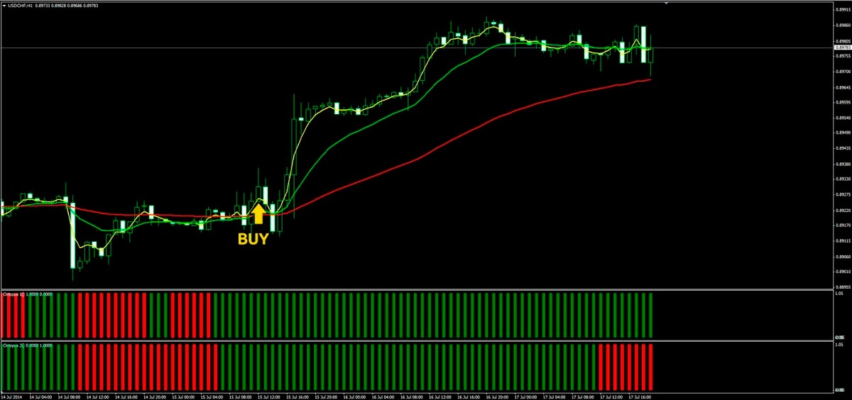 R squared trading system